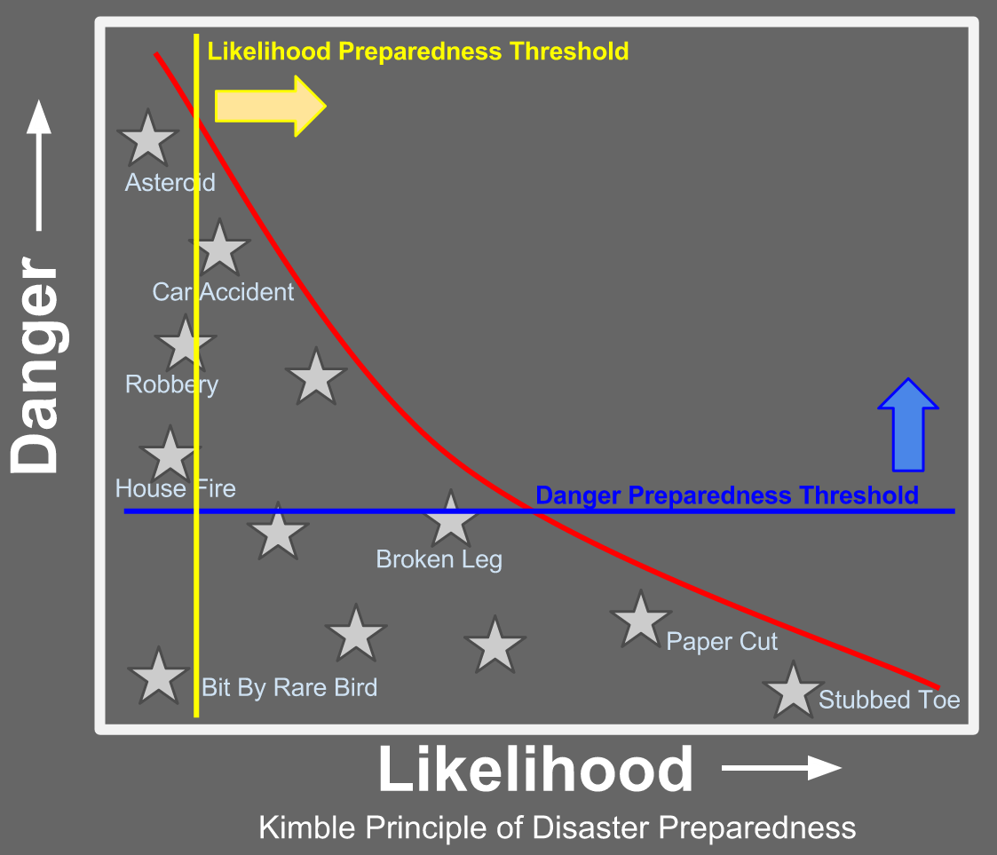 Likelihood Preparedness Threshold